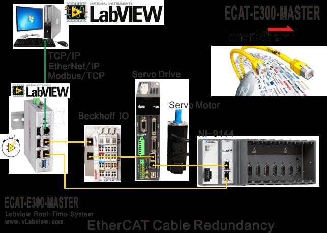 ECAT-E300-MASTER   EtherCAT Cable Redundancy Master - Vlabview Co ,Ltd