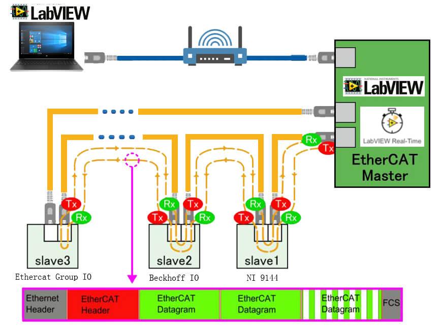 ECAT-E300-MASTER | EtherCAT Cable Redundancy Master
