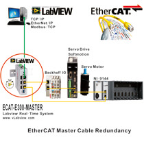 EtherCAT Master Softmotion